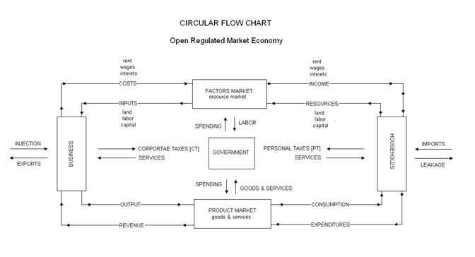 Circular flow in an open economy research paper service vppaperjrid circular flow in an open economy economics and the 2008 crisis taxation and the circular ccuart Choice Image